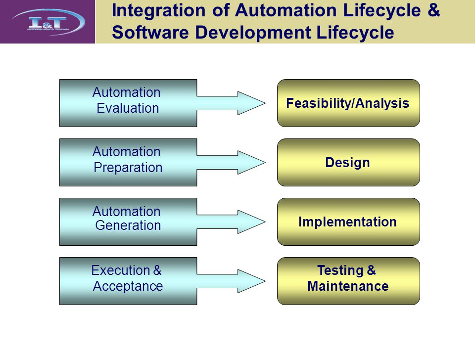 Integration of Automation Lifecycle & Software Development Lifecycle