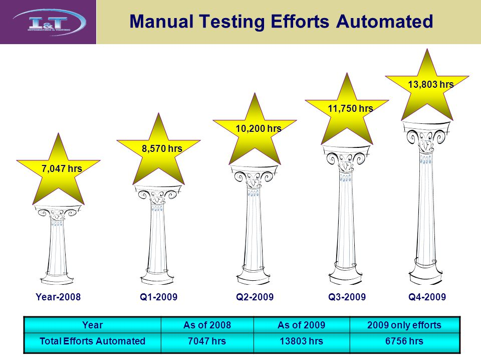 Manual Testing Efforts Automated