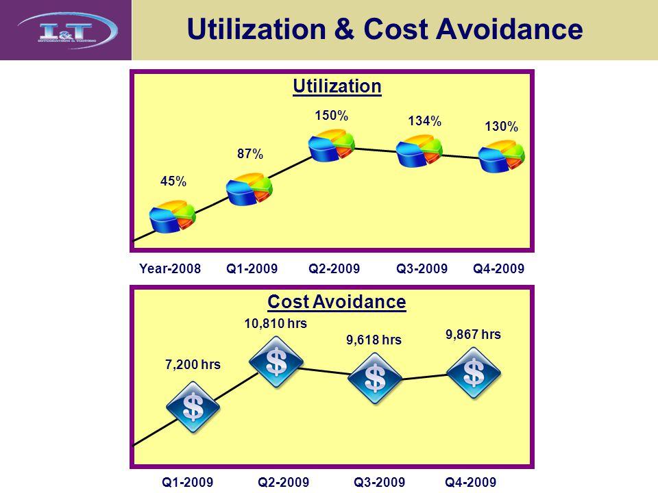 Utilization & Cost Avoidance