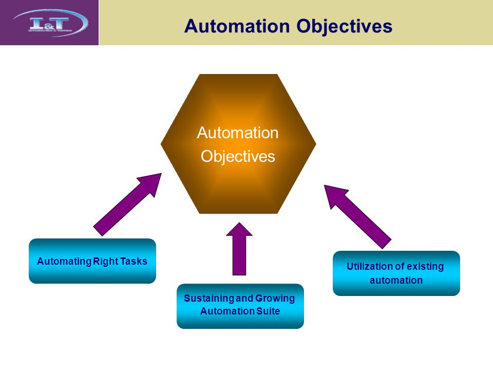 Automation Objectives