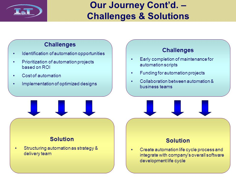 Our Journey Cont'd. – Challenges & Solutions