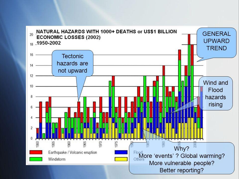 Tectonic hazards are not upward