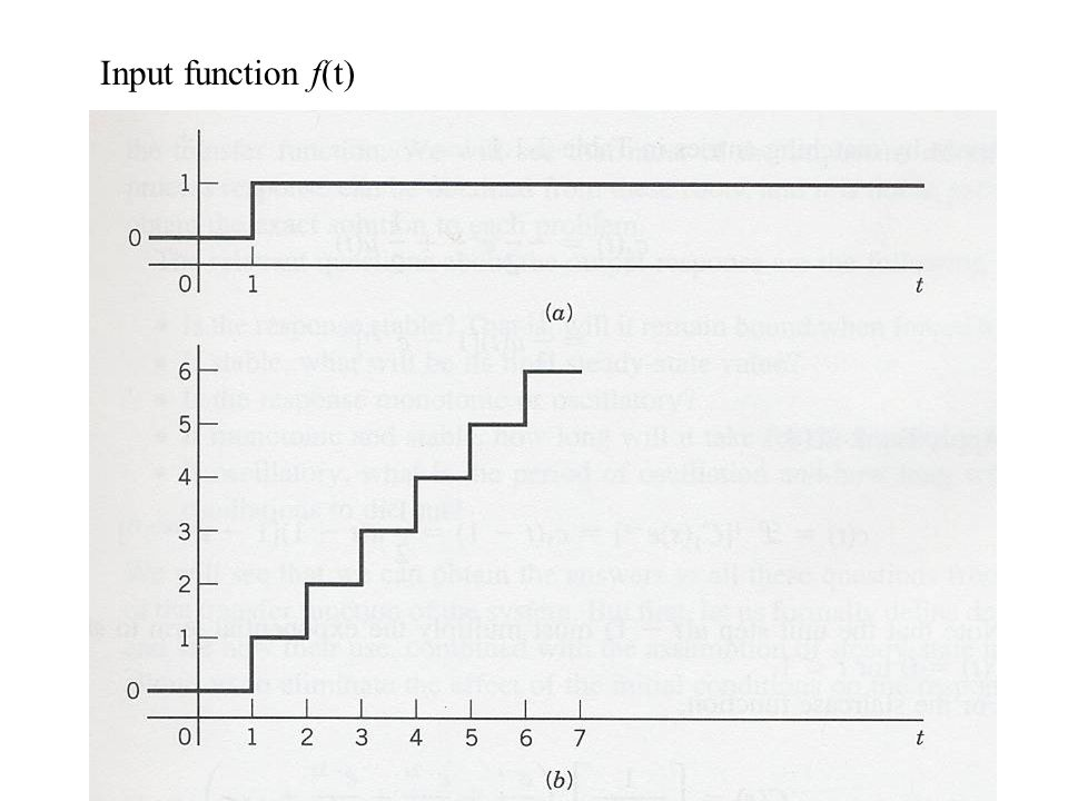 Input function f(t)