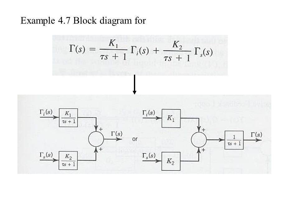 Example 4.7 Block diagram for