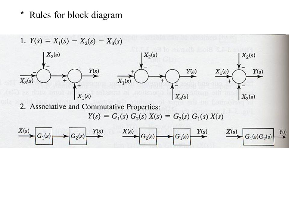 * Rules for block diagram