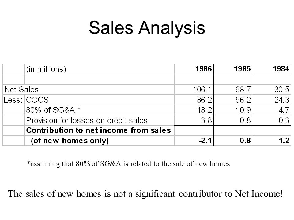 Sales Analysis *assuming that 80% of SG&A is related to the sale of new homes.