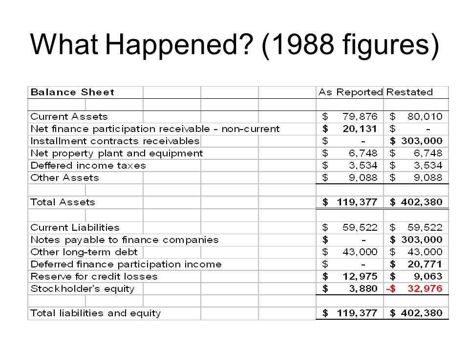 What Happened (1988 figures)