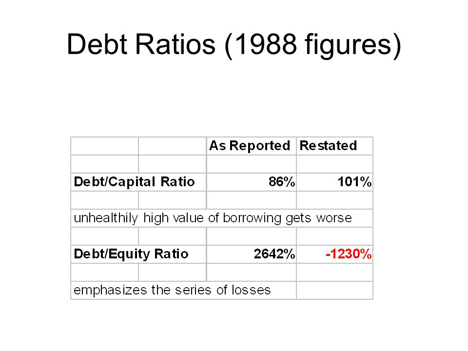 Debt Ratios (1988 figures)