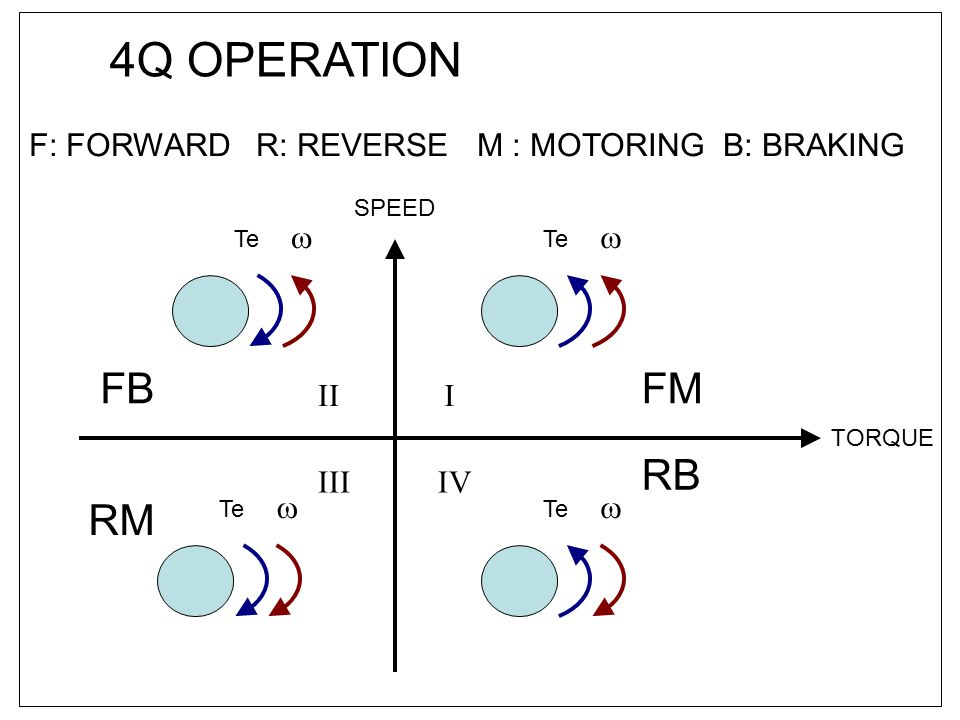 4Q OPERATION FB FM RB RM F: FORWARD R: REVERSE M : MOTORING B: BRAKING