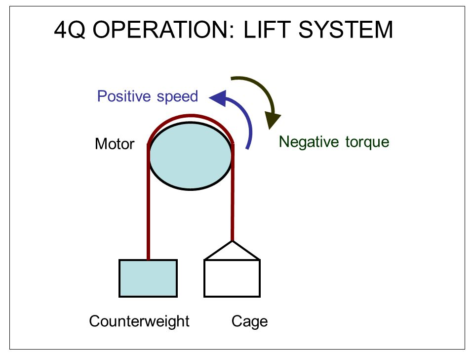 4Q OPERATION: LIFT SYSTEM