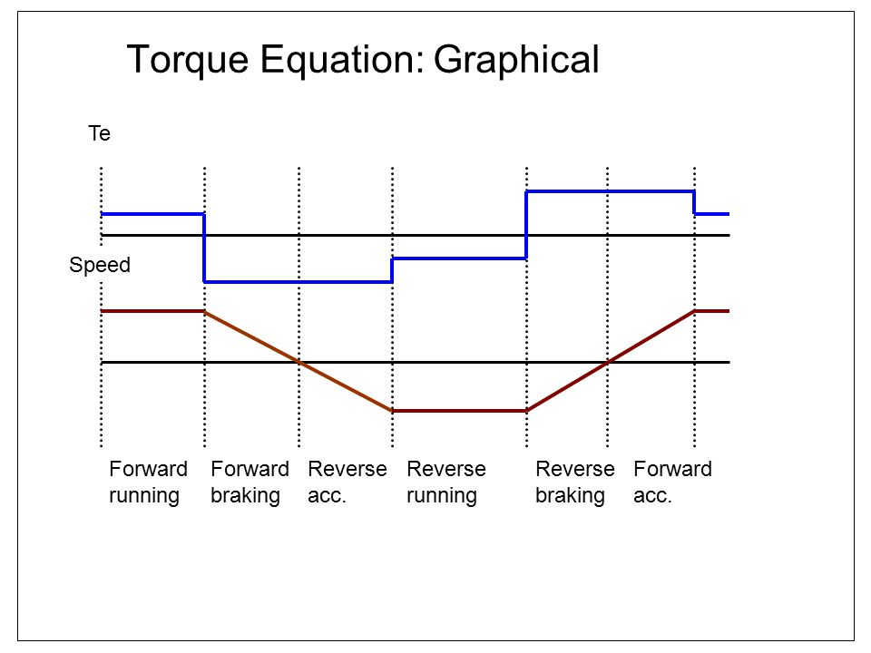 Torque Equation: Graphical