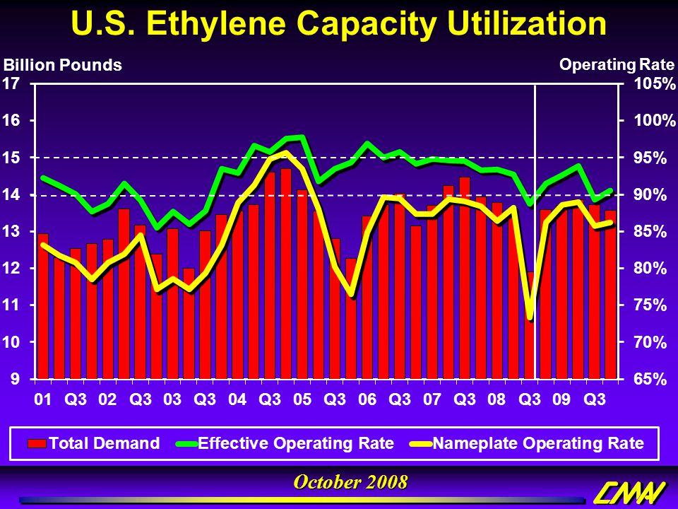 U.S. Ethylene Capacity Utilization