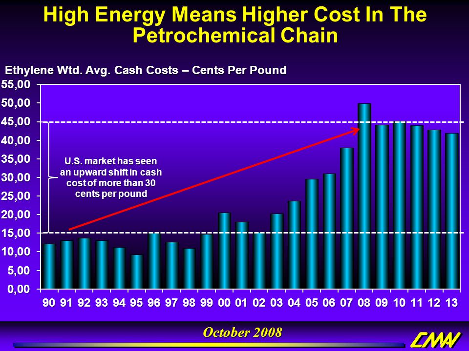 High Energy Means Higher Cost In The Petrochemical Chain