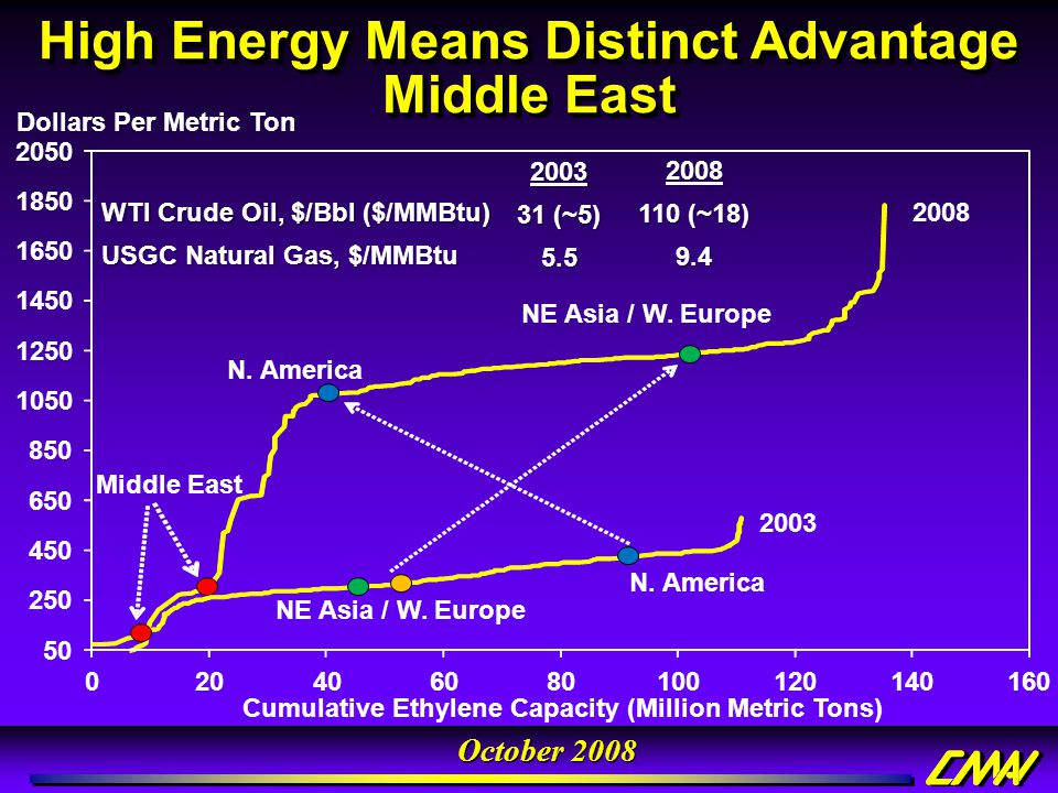 High Energy Means Distinct Advantage Middle East