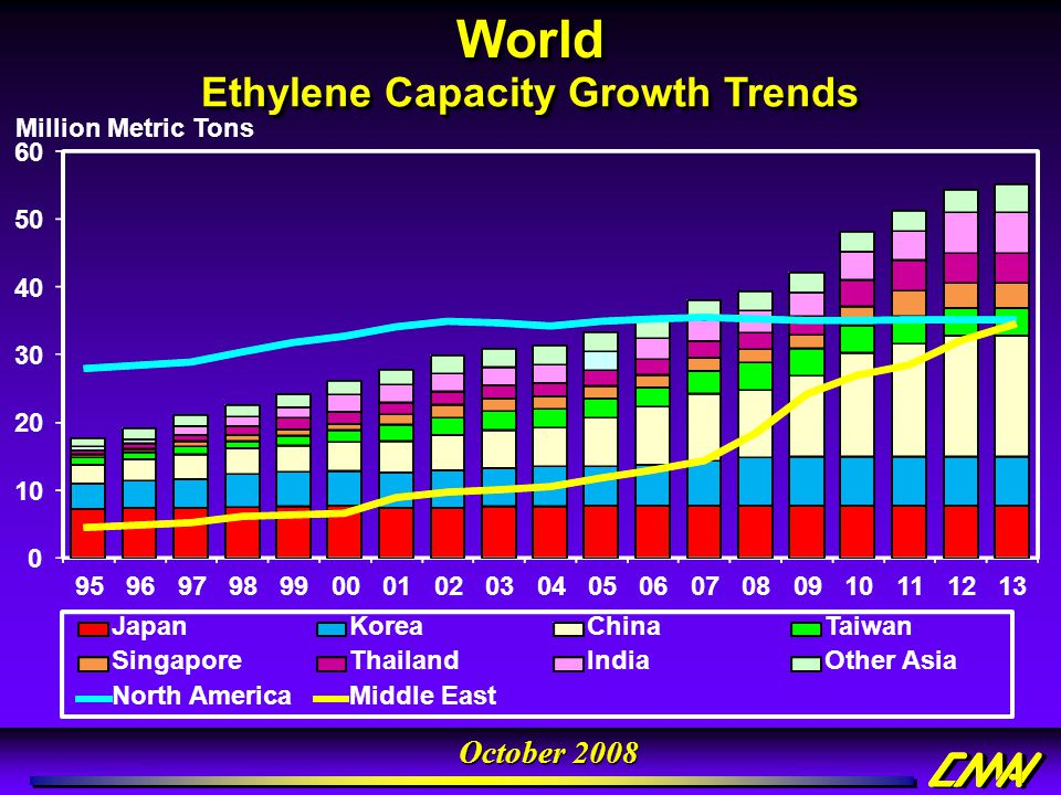 Ethylene Capacity Growth Trends