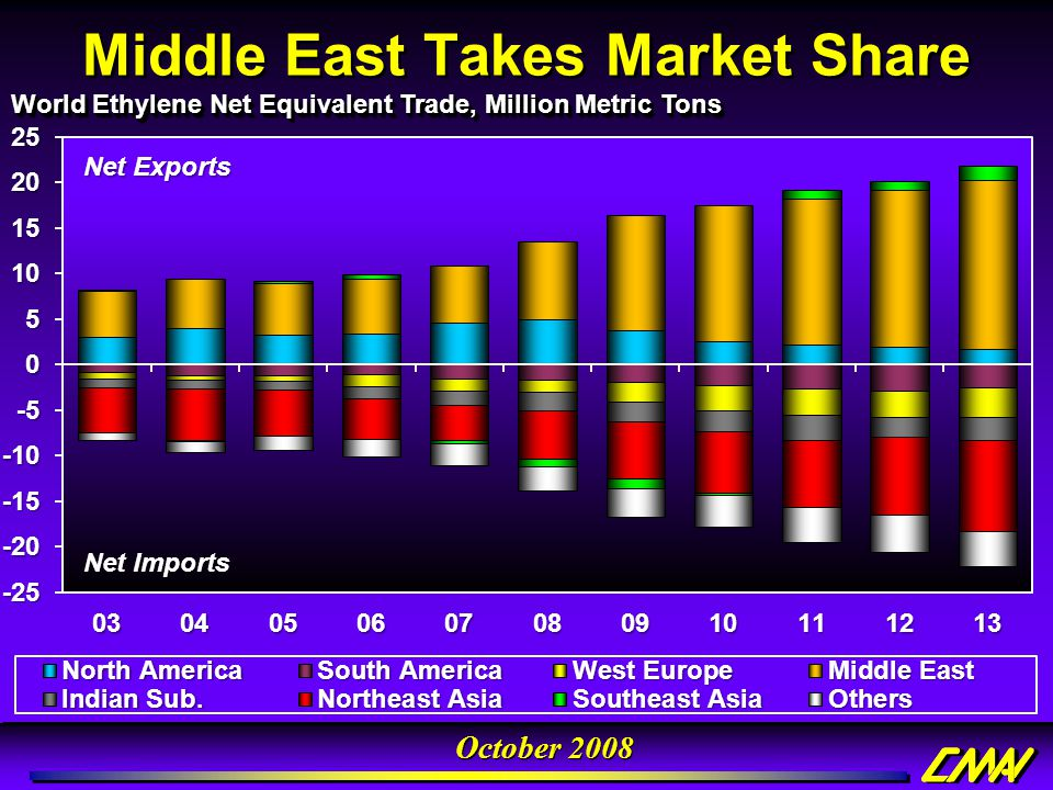 Middle East Takes Market Share