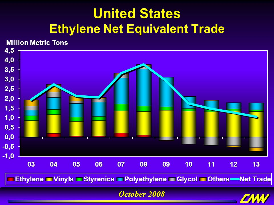 Ethylene Net Equivalent Trade