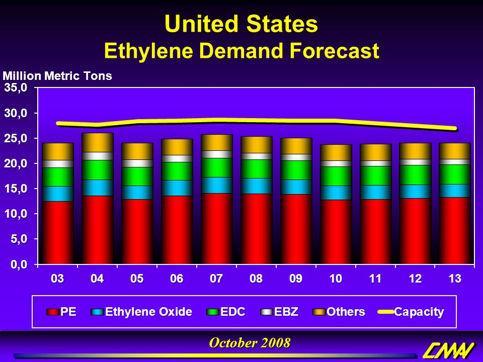 Ethylene Demand Forecast