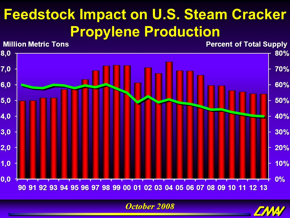 Feedstock Impact on U.S. Steam Cracker Propylene Production