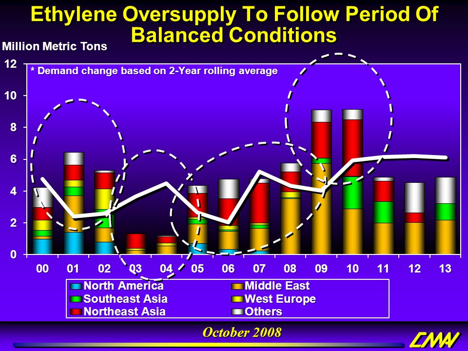 Ethylene Oversupply To Follow Period Of Balanced Conditions
