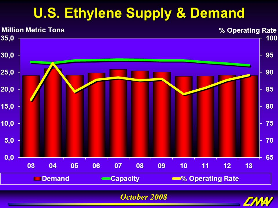 U.S. Ethylene Supply & Demand
