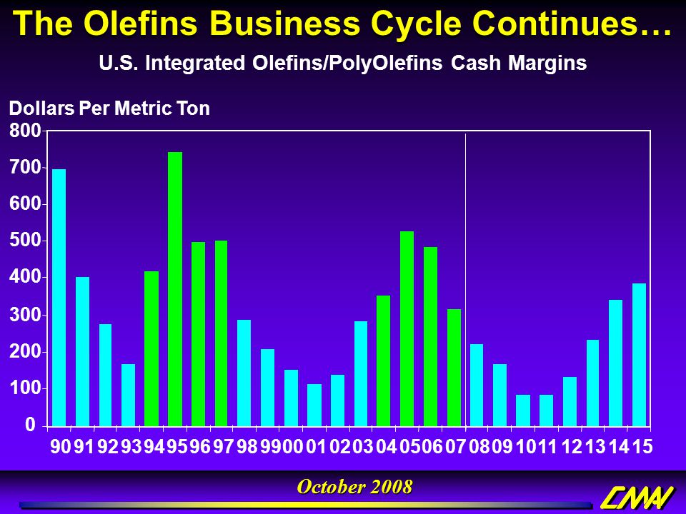 The Olefins Business Cycle Continues…
