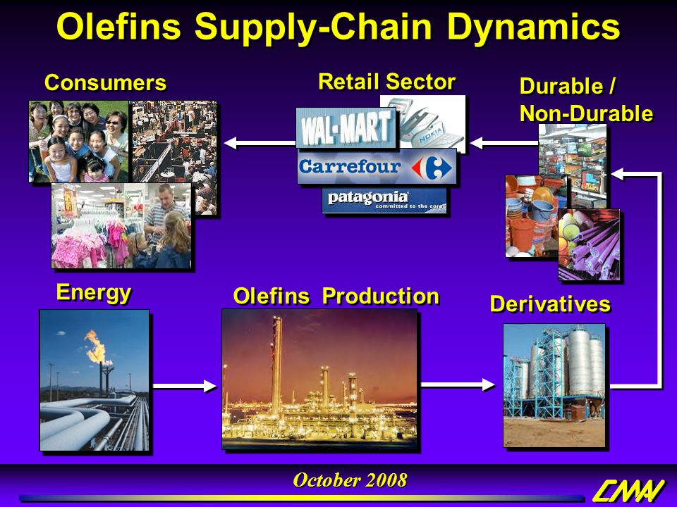Olefins Supply-Chain Dynamics