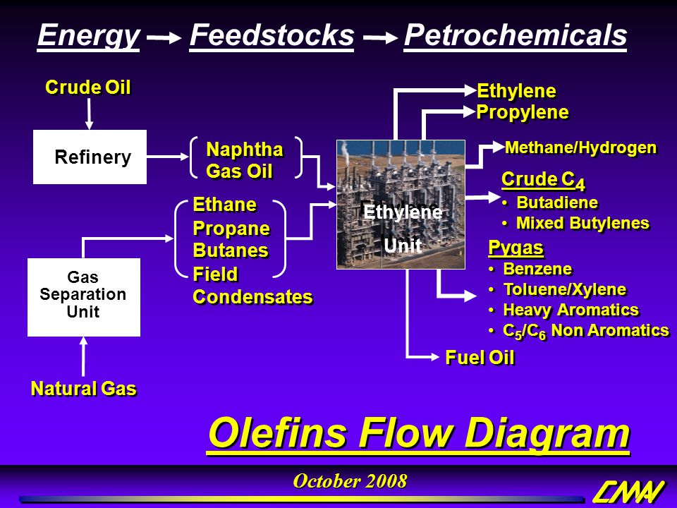 Olefins Flow Diagram Energy Feedstocks Petrochemicals Naphtha Gas Oil