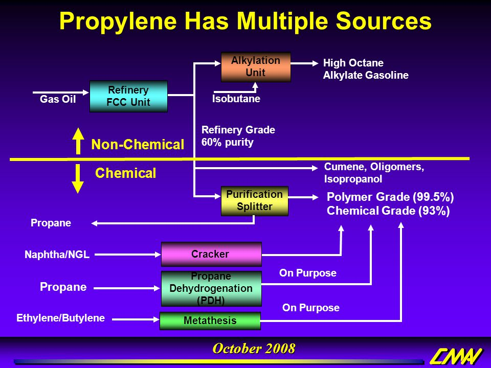Propylene Has Multiple Sources