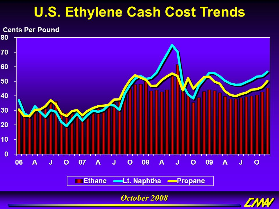 U.S. Ethylene Cash Cost Trends