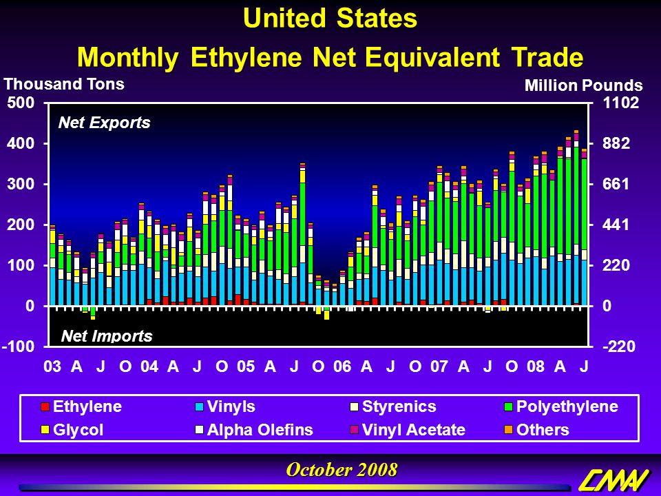 Monthly Ethylene Net Equivalent Trade