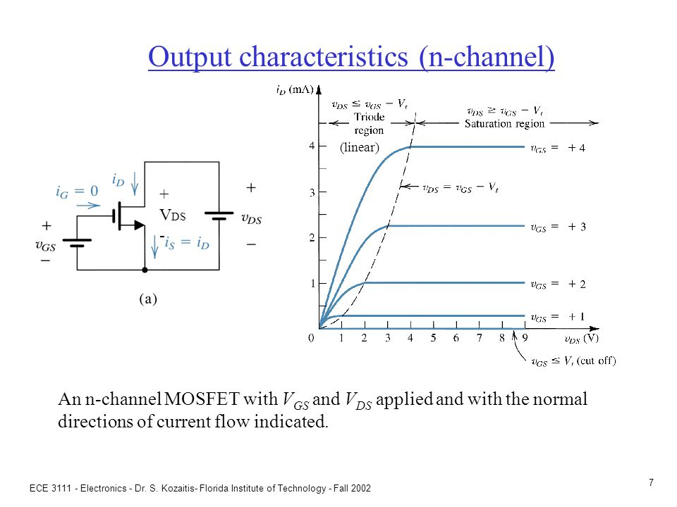 Input characteristics (n-channel)