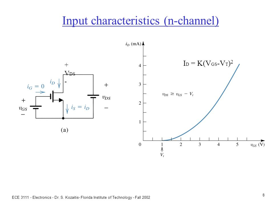 Summary of MOSFET behavior (n-channel)