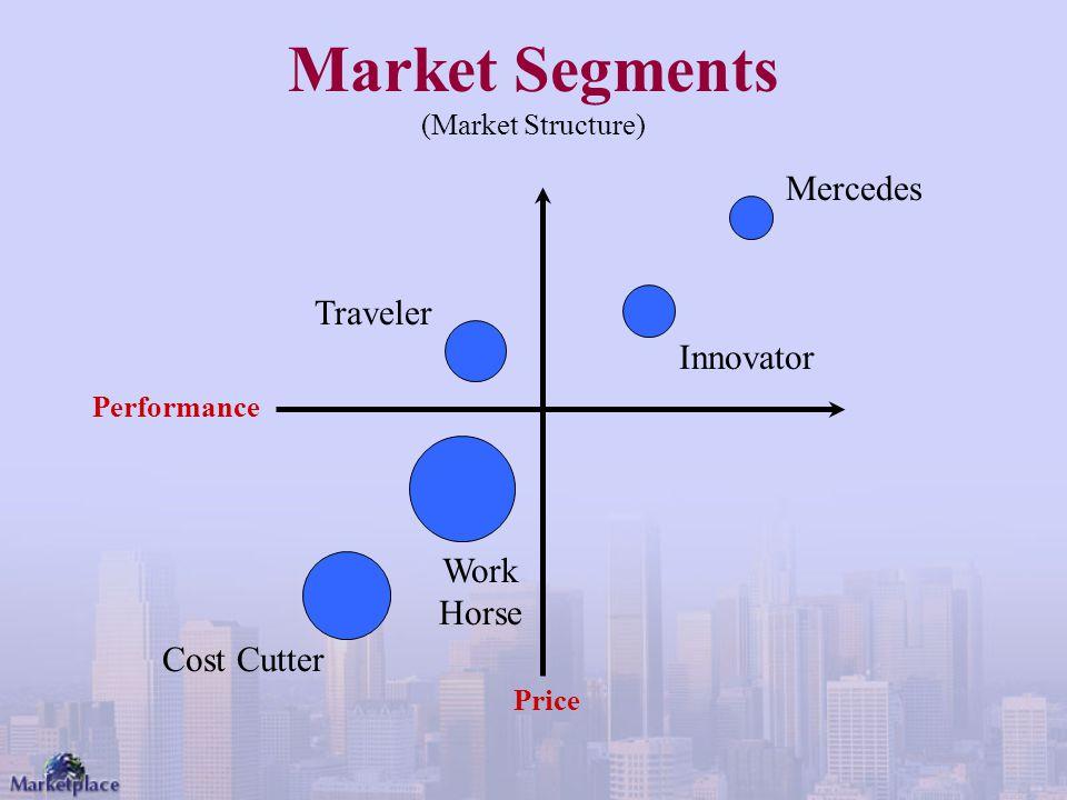 Market Segments (Market Structure)