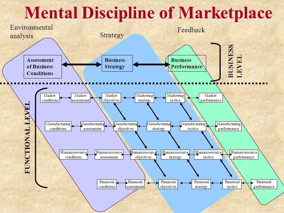 Mental Discipline of Marketplace