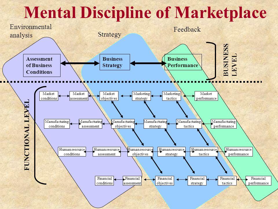 Mental Discipline of Marketplace