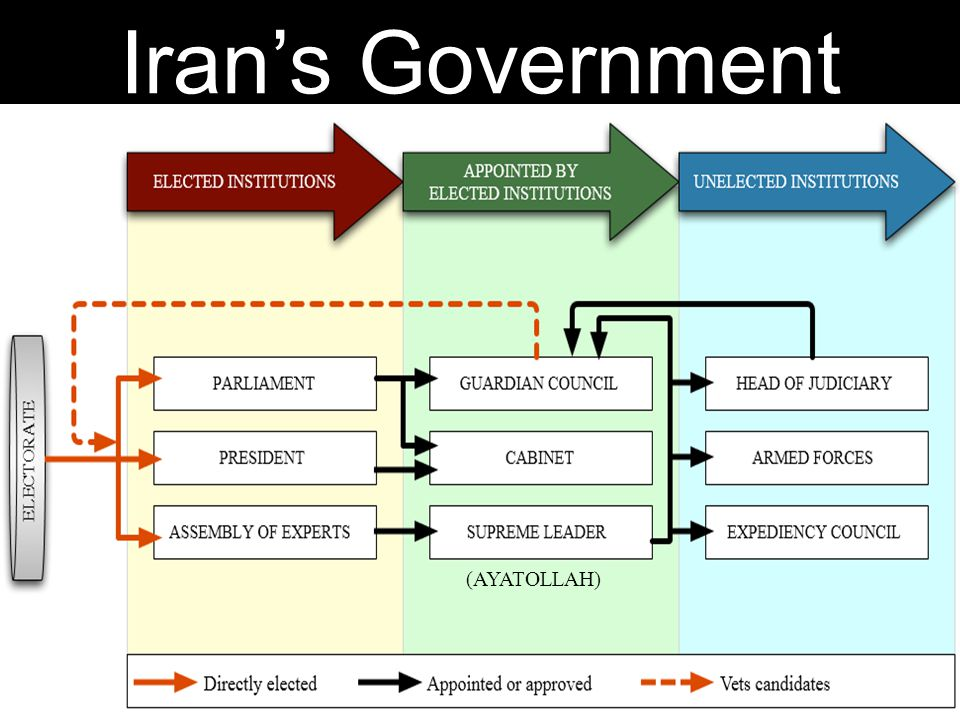 Iran's Government (AYATOLLAH)