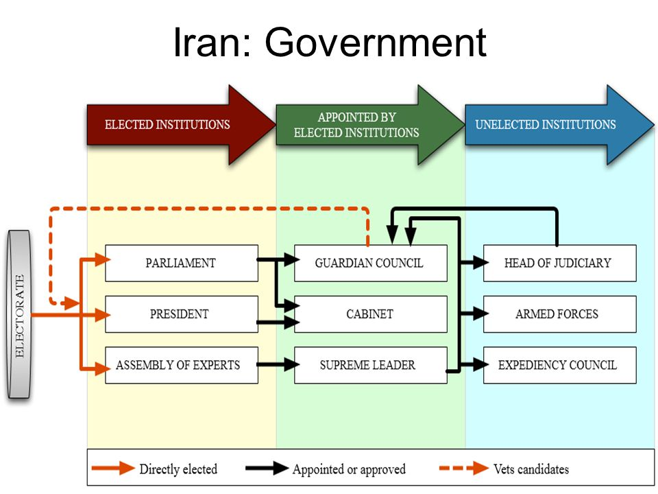 Iran: Government