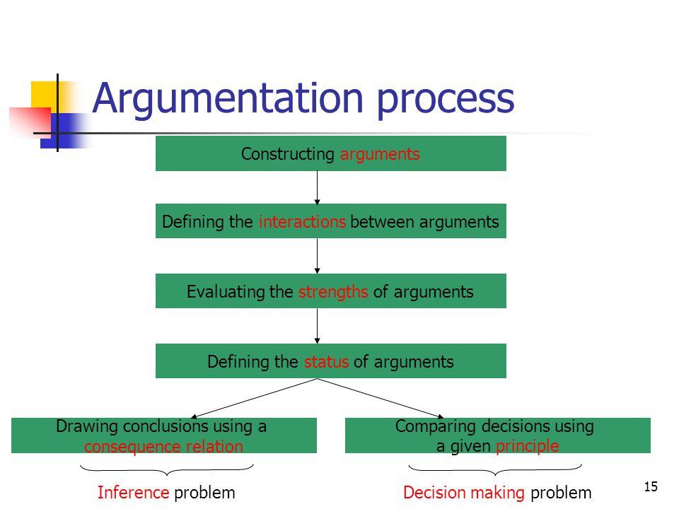 Argumentation process