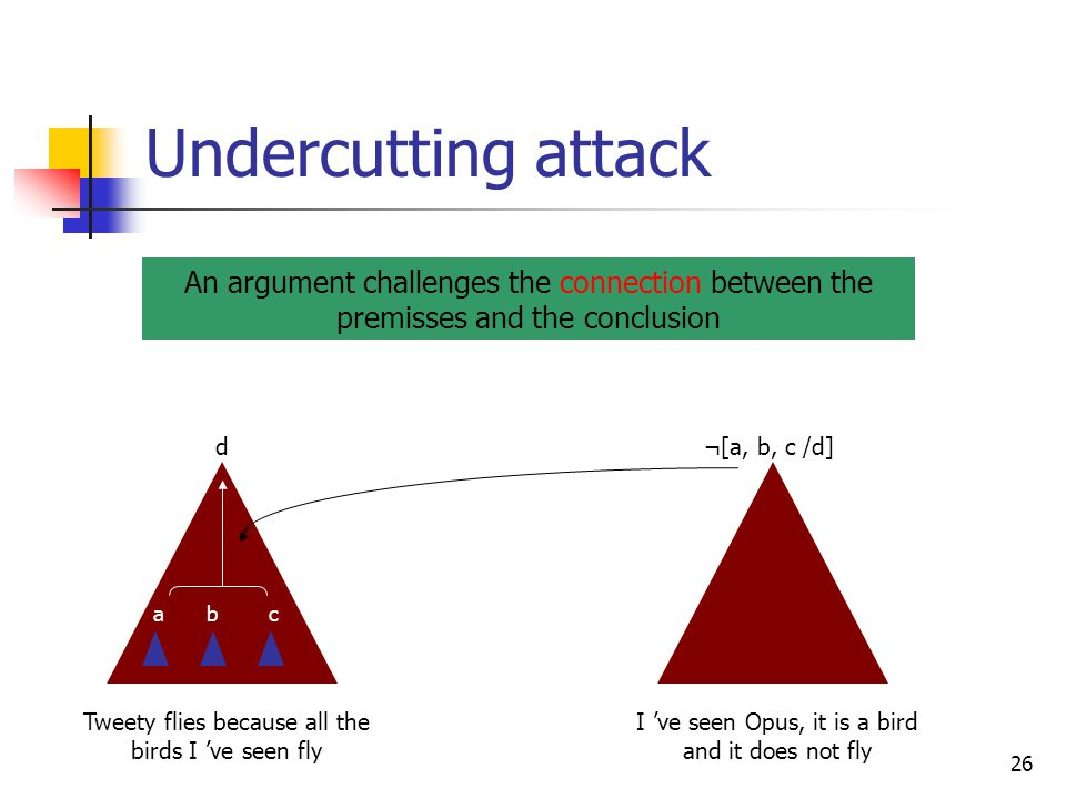 Undercutting attack An argument challenges the connection between the premisses and the conclusion.