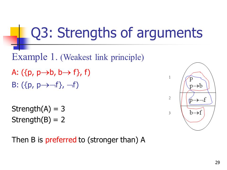 Q3: Strengths of arguments