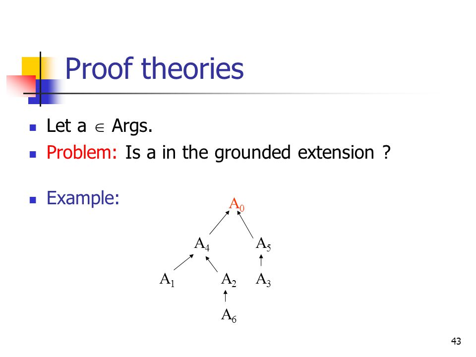 Proof theories Let a  Args. Problem: Is a in the grounded extension