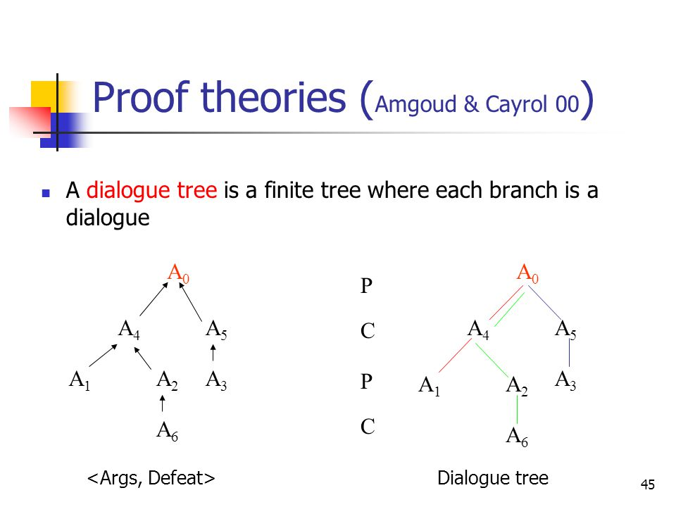 Proof theories (Amgoud & Cayrol 00)