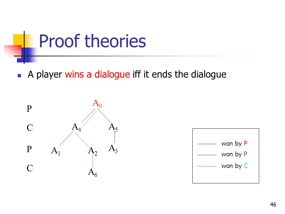Proof theories A player wins a dialogue iff it ends the dialogue P C