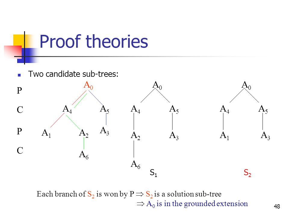 Proof theories P C A0 A4 A5 A3 A1 A2 A6 Two candidate sub-trees: