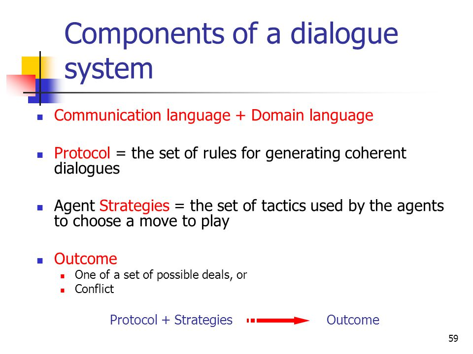 Components of a dialogue system