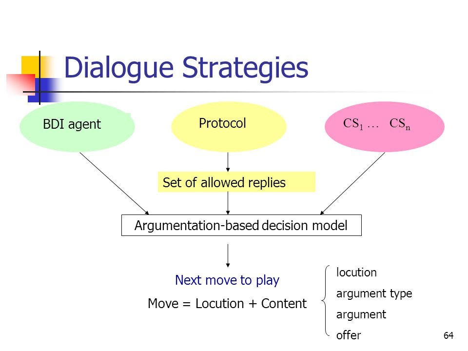 Dialogue Strategies BDI agent Protocol CS1 … CSn