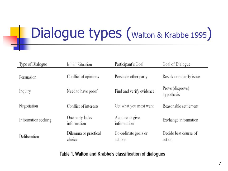 Dialogue types (Walton & Krabbe 1995)