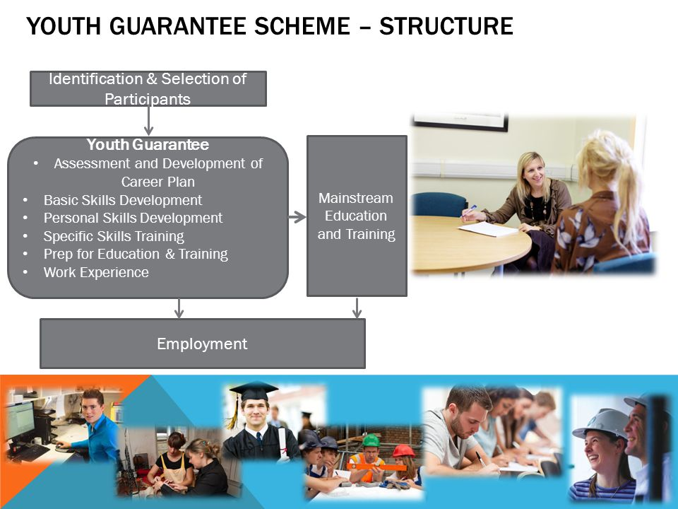 Youth Guarantee Scheme – Structure