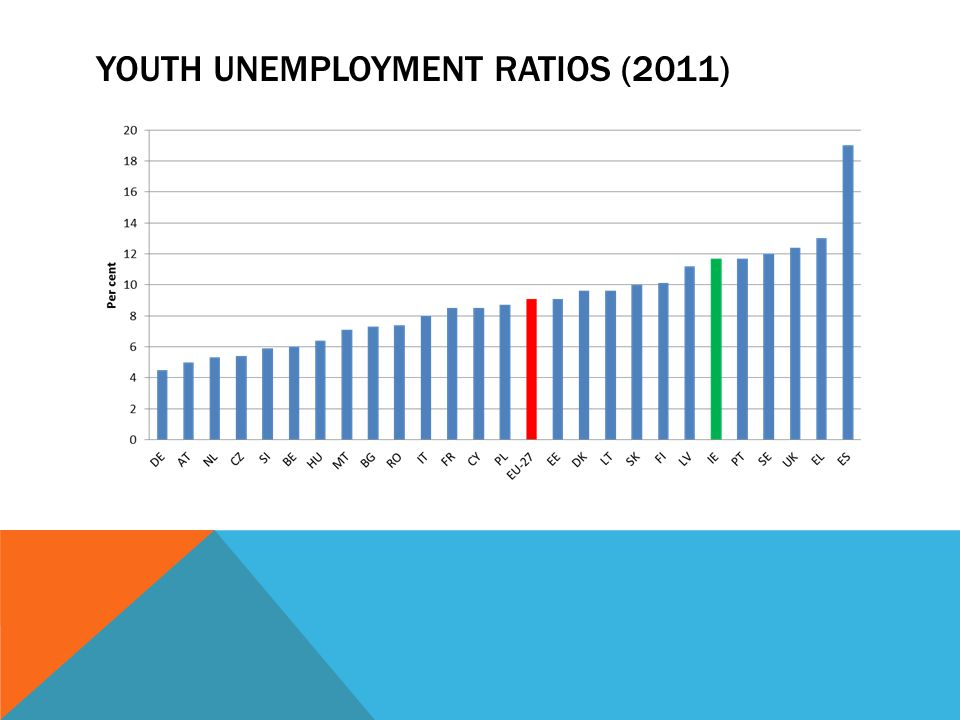 Youth Unemployment Ratios (2011)